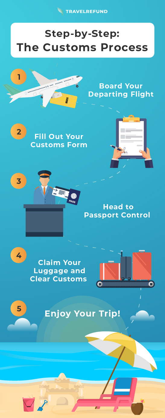 A graphic showing the step-by-step process of going through customs